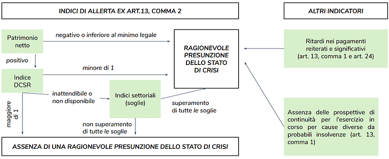 flusso informativo analisi crisi d'impresa